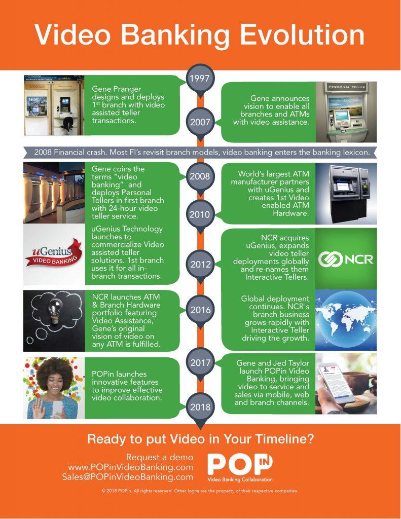 Video banking evolution